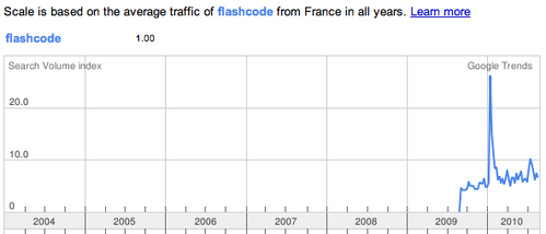 trend-flascode-france.png