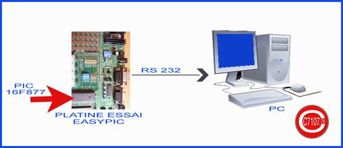 pic-rs232