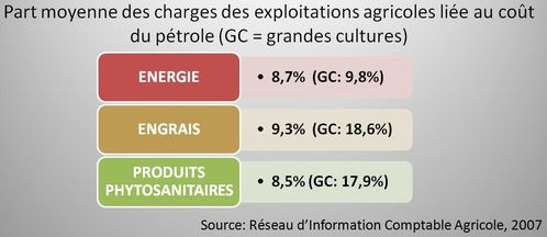 charge-liee-au-petrole-copie-1.JPG