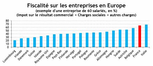 EUROPE---Fiscalit-des-entreprises.png
