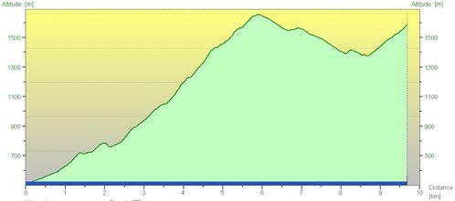 Sallanches Varan (10km, 1400d+, 300d-) - profil POLAR