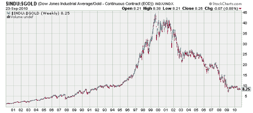 dow gold 1980-2010 24092010