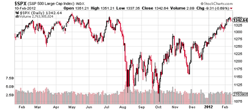 spx-19012011-12022012.png