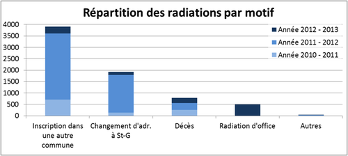 4_Repartition_radiations.png