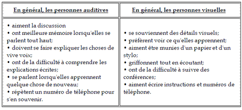 photo comment apprendre nos lecons