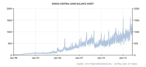 russia-central-bank-balance-sheet.png