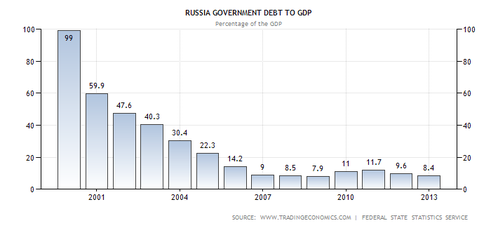 russia-government-debt-to-gdp.png