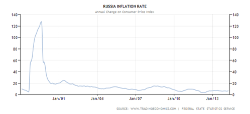 russia-inflation-cpi--1--copie-1.png