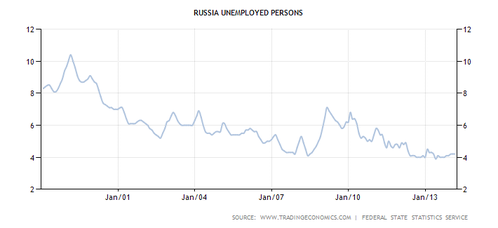 russia-unemployed-persons--2-.png