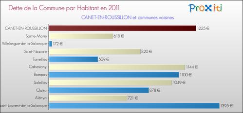 dette-par-habitant-2011-commune-CANET-EN-ROUSSILLON.png