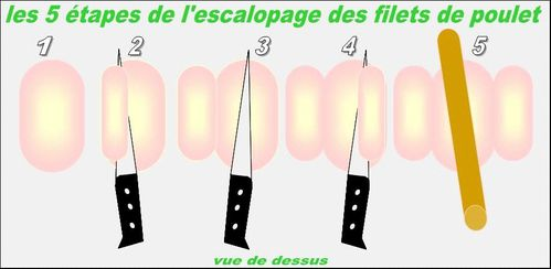 escalopage filet poulet2