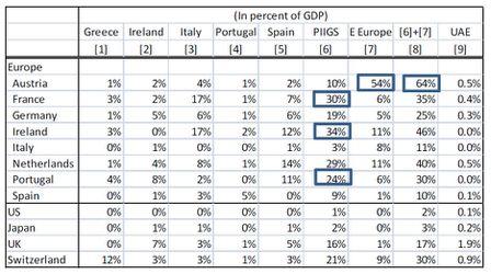 dettes_PIIGS_PIB_Europe.jpg