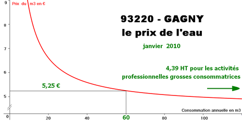 93220-Gagny-facture-eau