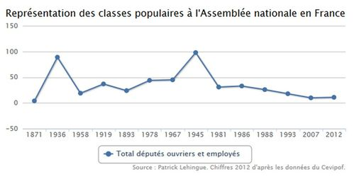 AN-classes-populaires.jpg