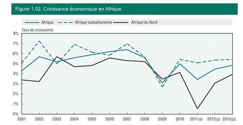 perspective de croissance en afrique