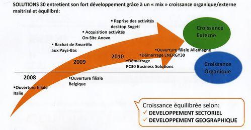 PC 30 croissance 2009