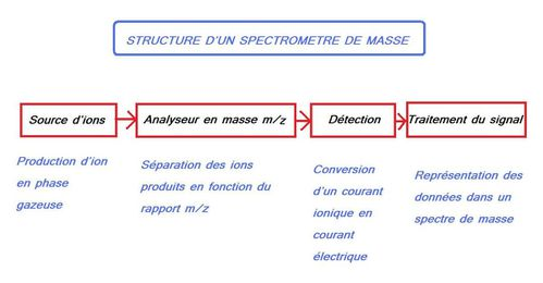 chimie seconde les spectres