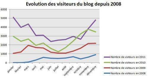 graphique-visites.jpg