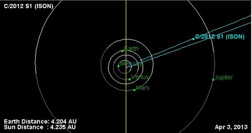 ison comet-orbit-diagram-2013-04-03-dessus