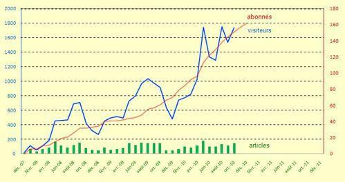 2010-12-20 - Activité du blog