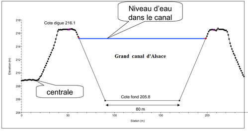 Coupe-grand-canal-d-Alsace.png