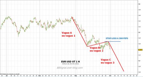 EUR-USD-291011-UT-1h.png
