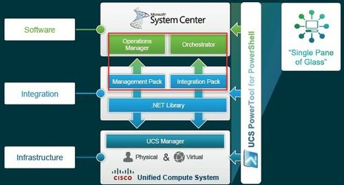 Cisco-ucs-microsoft-systems-center.jpg