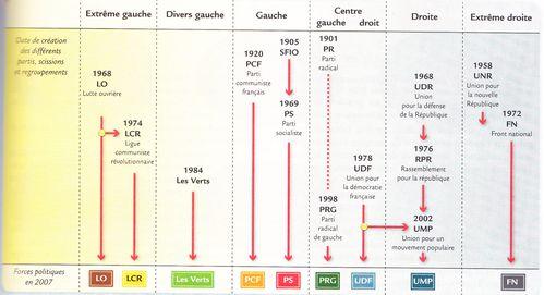 Evolutions des forces politiques 1901 2007