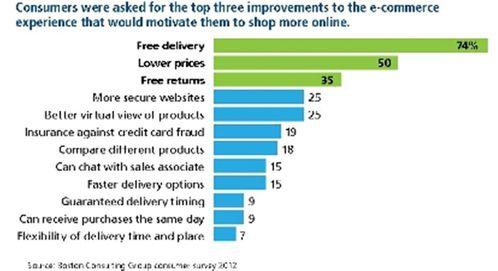 attentes-e-commerce-2013.JPG