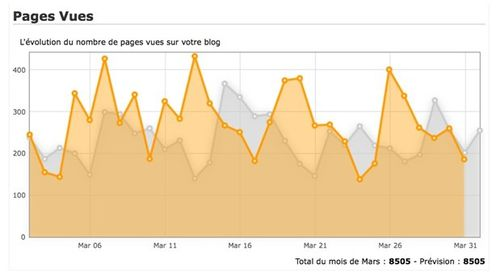 Blog - Pages vues - Graphe 2