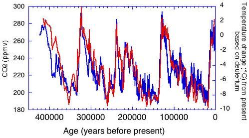 Cycles de 100 000 ans temp CO2