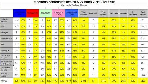 Resultats-cantonales-2011-1er-tour.jpg