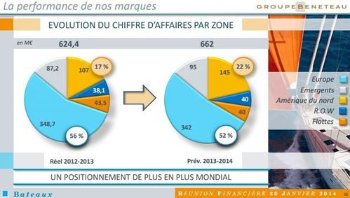 beneteau-perspectives-financieres-2014.JPG