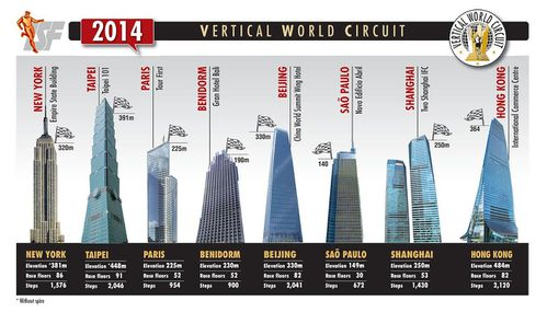 Vertical World Circuit 2014 6^ ed.). Ecco le location e il programma 2014