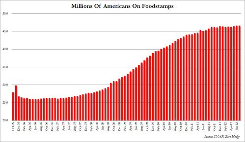 Foodstamps persons July 1