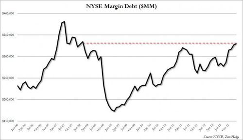 NYSE-margin-debt_0.jpg