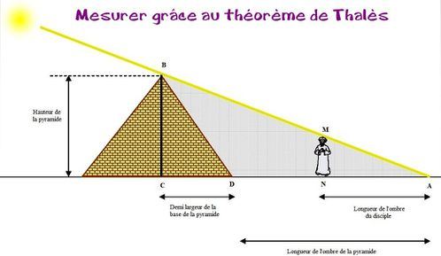 mathematique thales