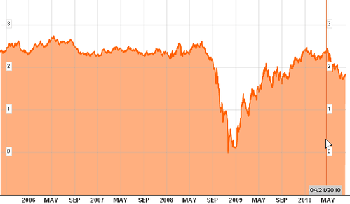 point-mort-d-inflation-USA-aout-2010.png