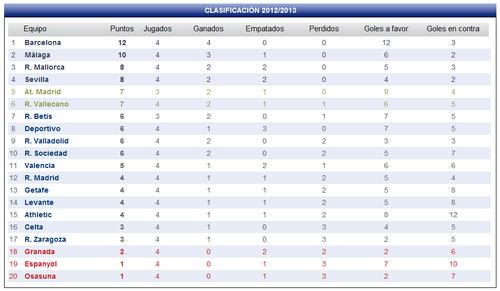 Clasificacion-de-los-equipos-de-futbol-de-la-LigaBBVA-201.png