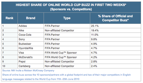 brand-buzz-worldcup.png