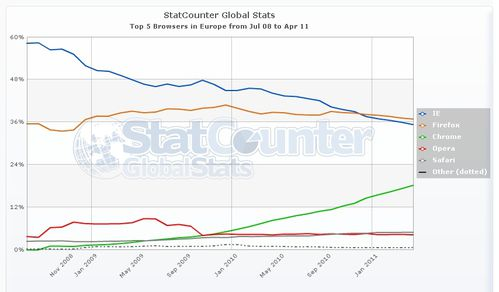 StatCounter-browser-eu-monthly-200807-201104