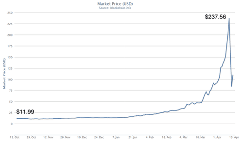 Bitcoin-Market-Price-USD.png