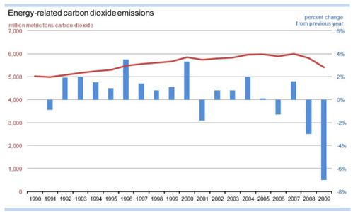 evolution emissions CO2 energie US