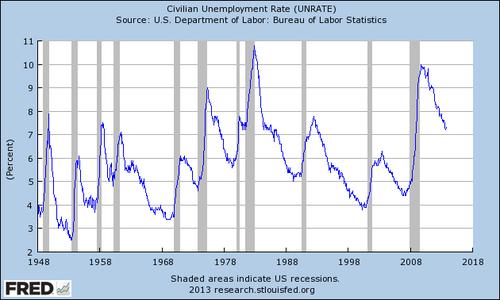 011213-unemployment-fredgraph.png