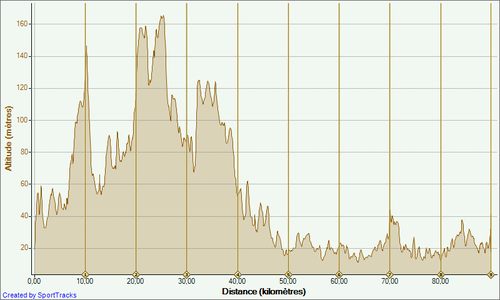 90-kms-14-05-2010--Altitude---Distance.png