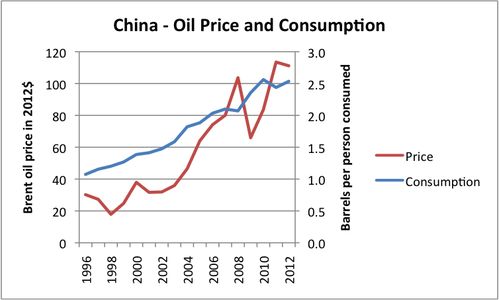 china-oil-price-and-consumption.png