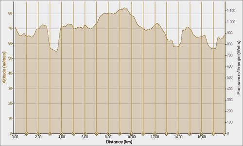 Trail-des-deux-rivieres-13-11-2011--Altitude---Distance.png