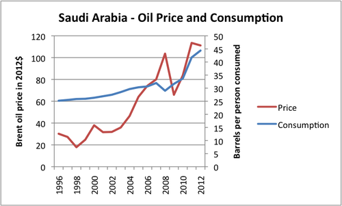 saudi-arabia-oil-price-and-consumption.png