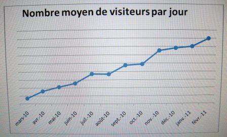 visiteurs2010.JPG