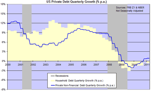 201106_debt_growth_a-private1.png